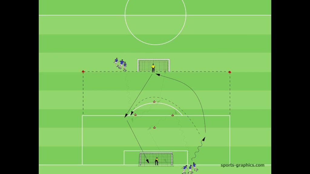 Torschuss Doppelter 16er Passspiel Technik Soccer