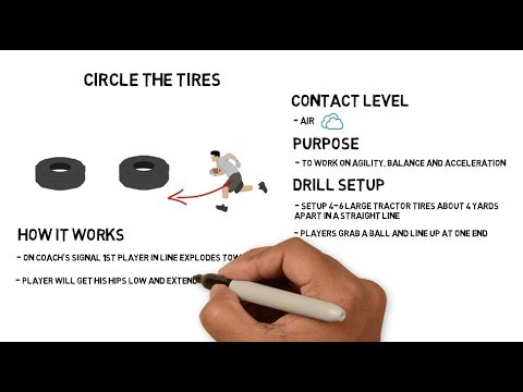 1 Minute Football Drills: Circle the Tires