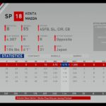 MLB the Show 20 Franchise Mode Minnesota Twins @ Seattle Mariners(Game 7)